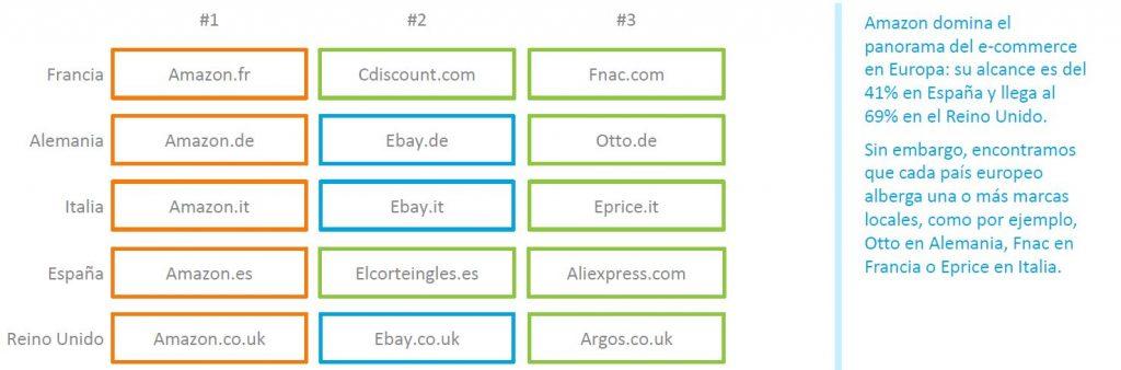Principales marketplaces en la Europa de los cinco. Informe E-commerce:10 tendencias, de comnScore (marzo, 2018)