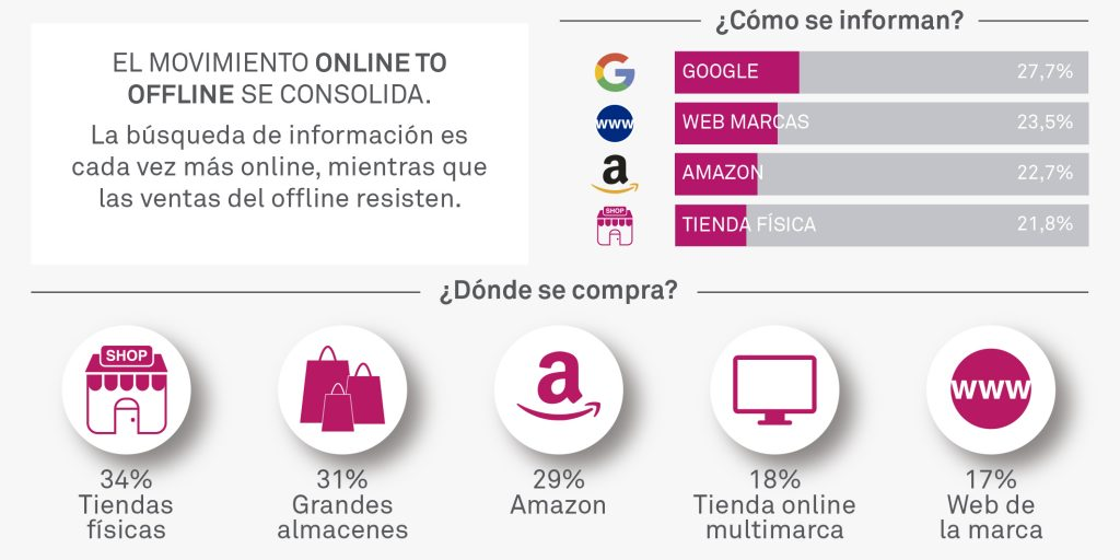Retail y marketing online