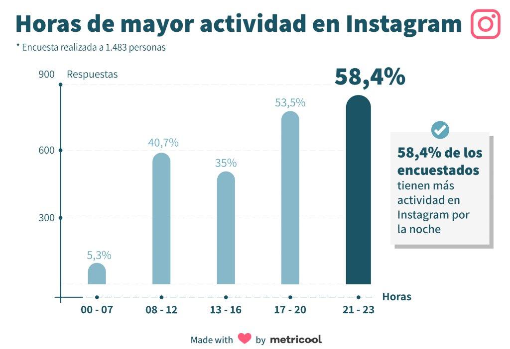 Instagram es una red social que se utiliza más por la tarde y , sobre todo, por las noches.